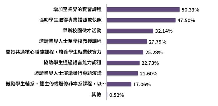 【2019企業最愛大學調查】來看看自己的母校是否上榜?-108學測