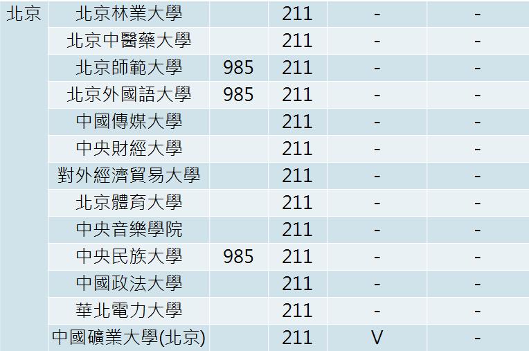 【升學情報站】你不可不知的大陸學校關鍵字-211院校-211院校