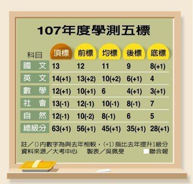 學測成績出爐,最低67級分上台大-107學測