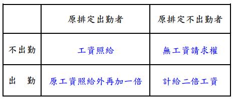 『曹新南專欄』部分工時一例一休秒懂大補帖-HR