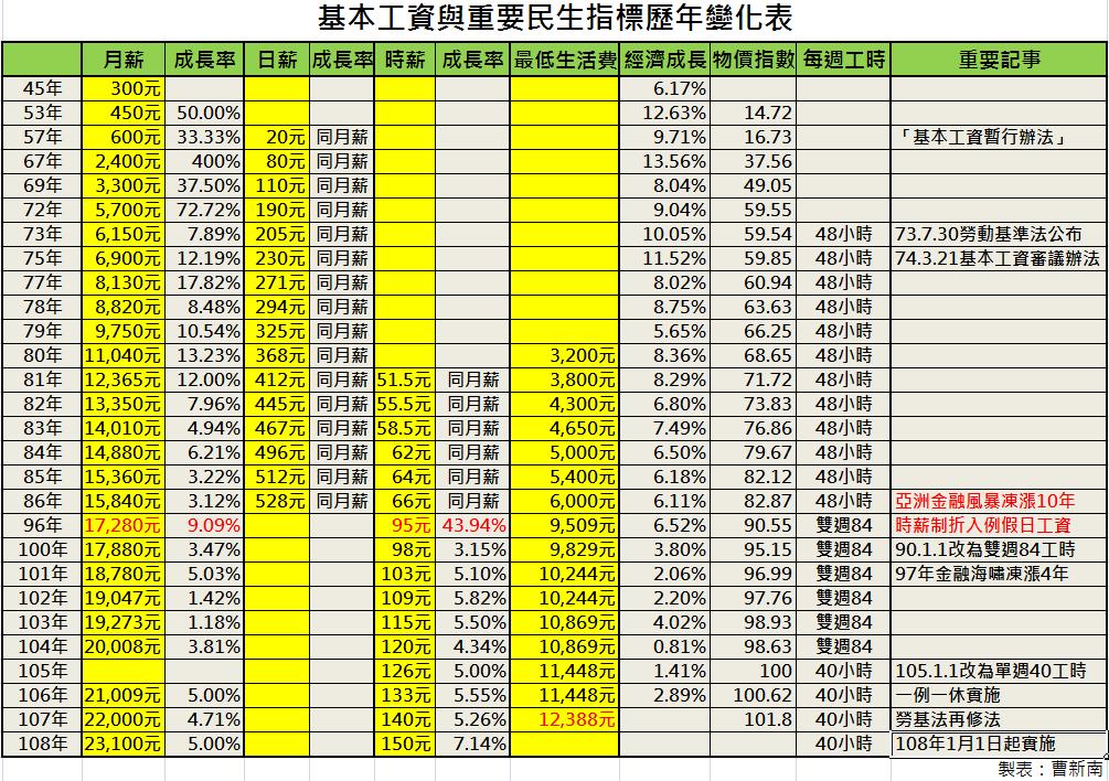 『曹新南專欄』基本工資增5%、7.14%,雇主負擔增5.91%、8.44%,影響225萬人-HR
