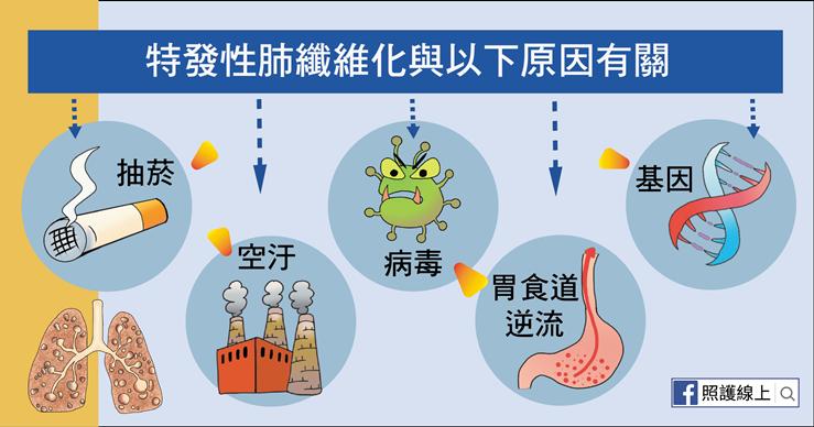 武漢肺炎可能導致肺纖維化 醫師告訴你有這症狀要注意-武漢肺炎
