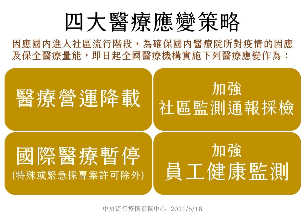【快訊】今全台激增206例本土,臺北佔89例!雙北醫療量能吃緊,指揮中心宣布四大醫療應變策略-COVID-19