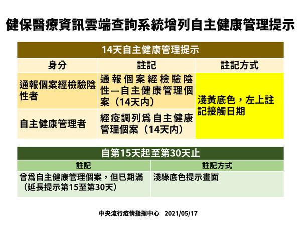 【快訊】新增333例本土!萬華、板橋成重災區;「自主健康管理14天個案」會註記健保卡-COVID-19
