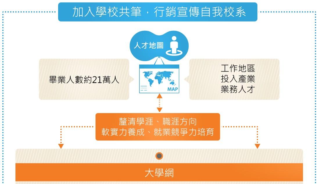 【合作資源】學校共筆資訊-合作資源