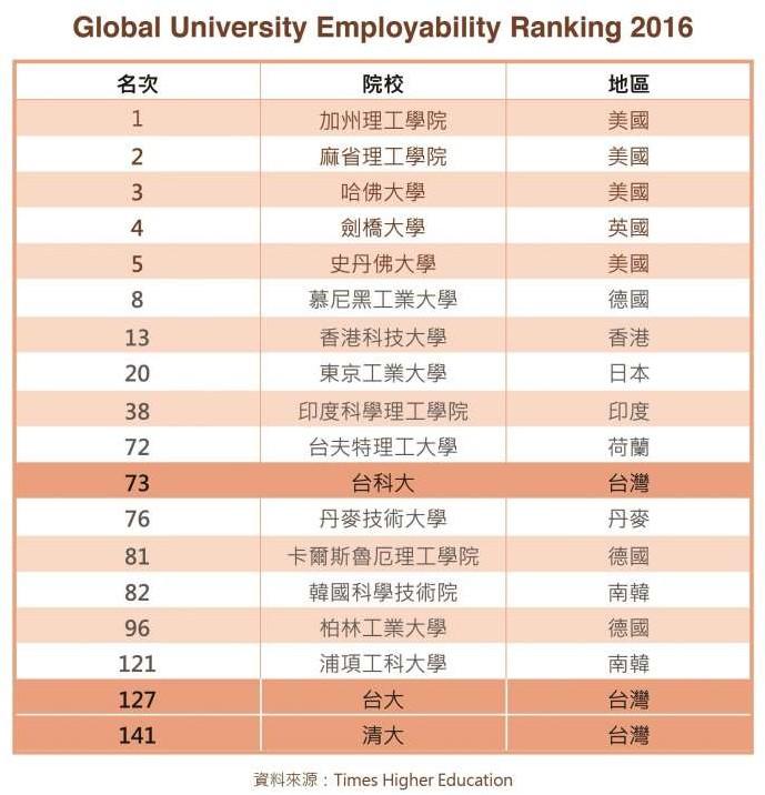 泰晤士報公布最新排行榜 畢業生就業能力 台科大勝台大-大學排行榜