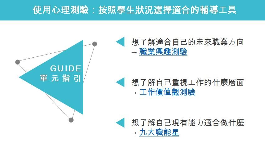 【學職涯輔導工具】 教師資源手冊 目錄-教學資源
