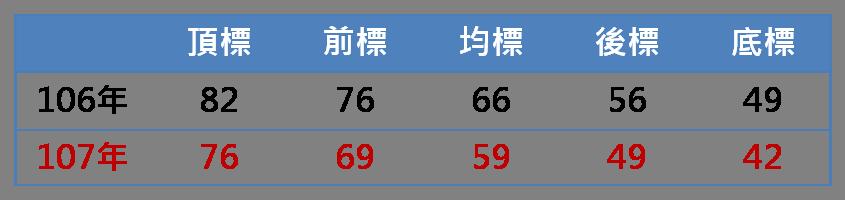 【持續更新】107年指考成績放榜/106vs107五標比較-107指考