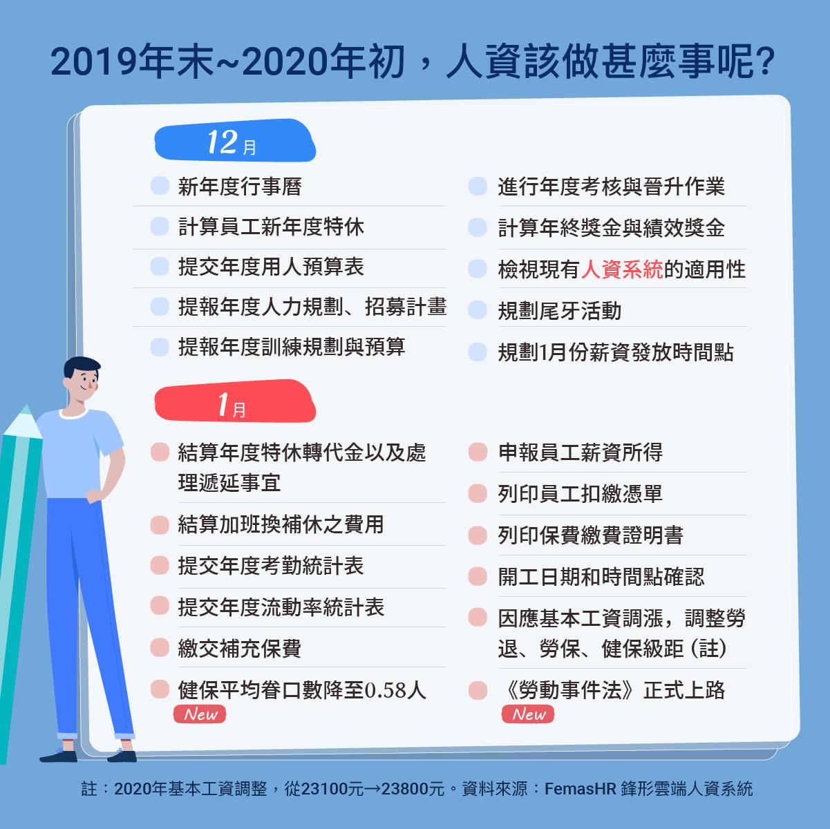 2019年末-2020年初,人資該完成哪些事?-出缺勤紀錄