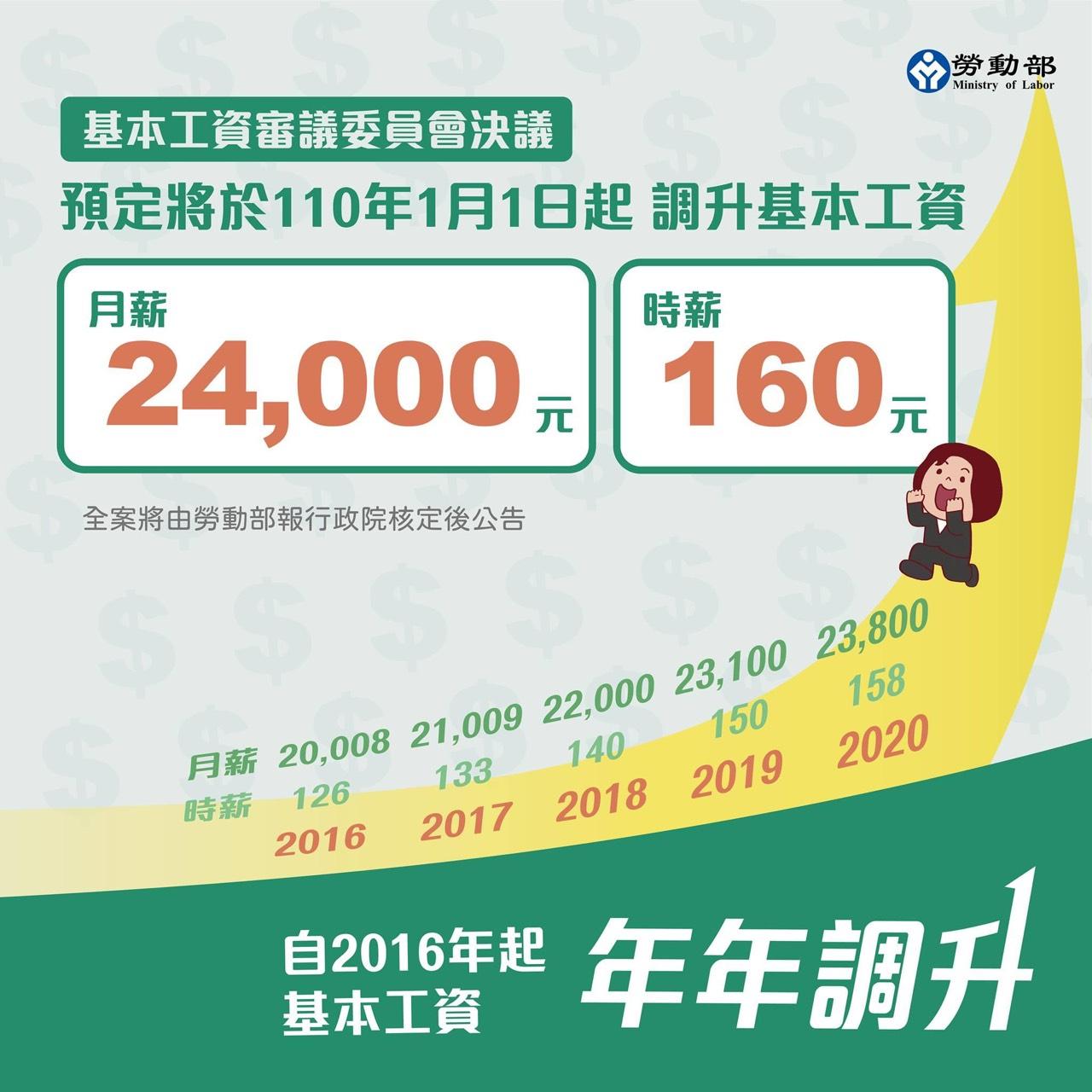 明年度調升基本工資 勞動部-月薪