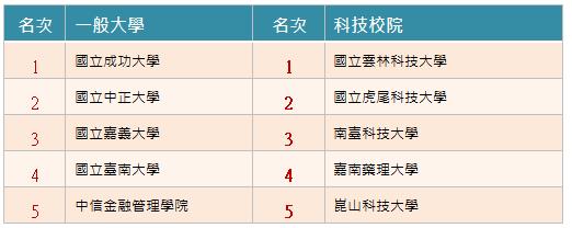 獨家報導 / 2020企業最愛大學排名大公開-2019企業最愛大學