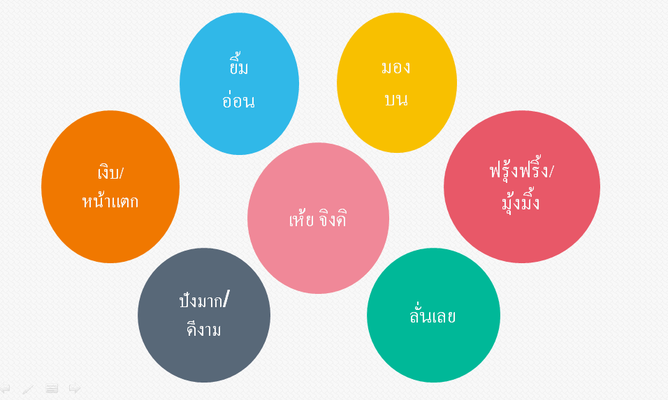 跟泰國人如何達到一致性的溝通-台泰人才平台
