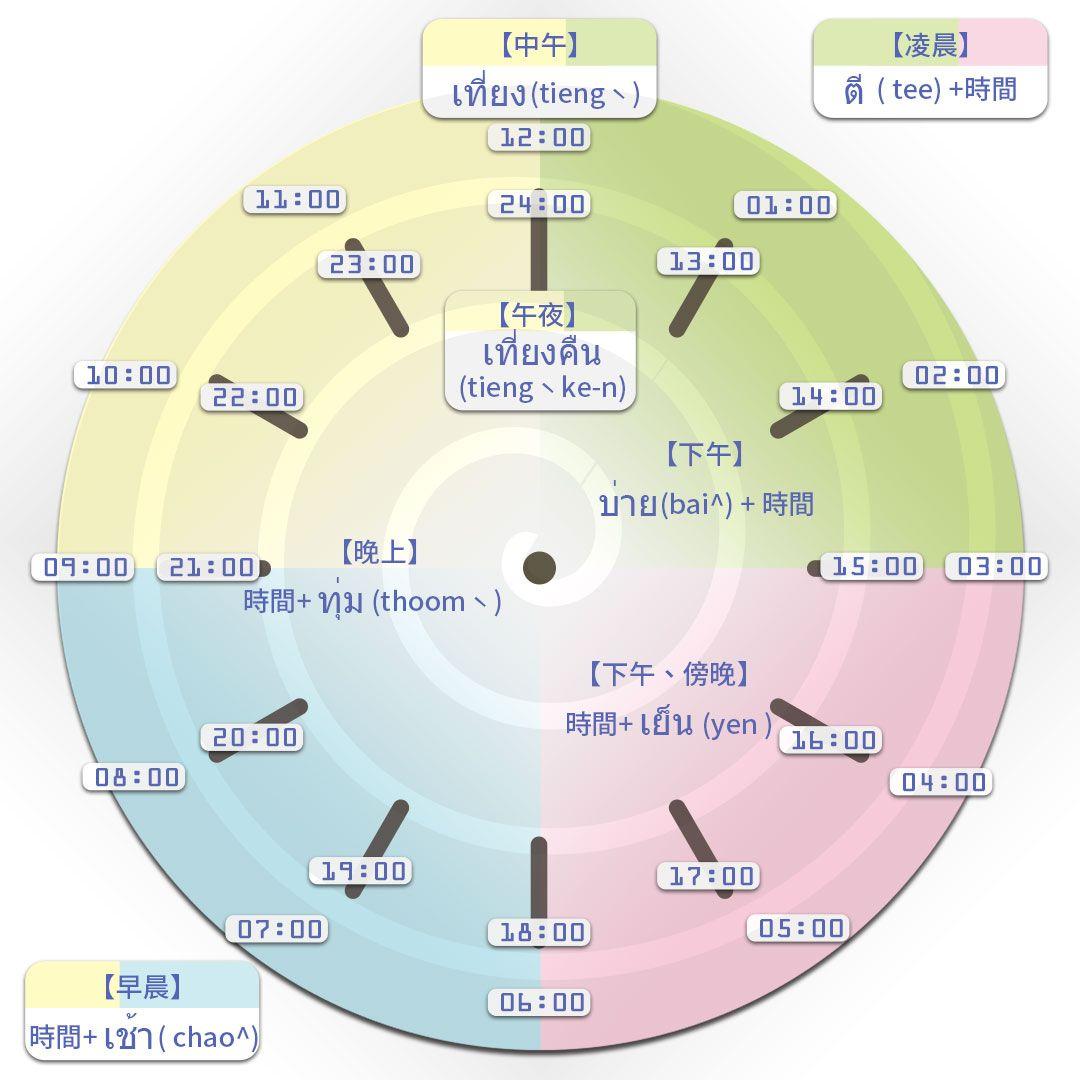 泰語『鐘』就是如此-台泰人才平台