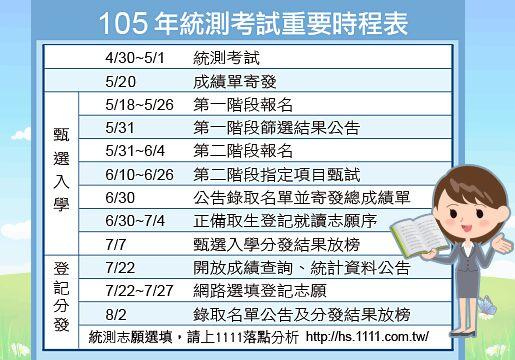 熱騰騰的統測時程表-1111落點分析