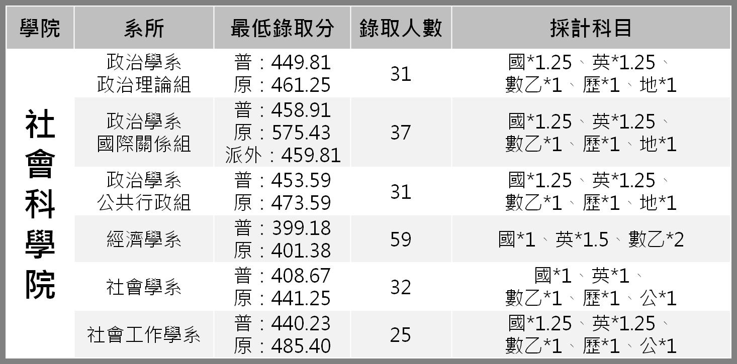 107指考:台大各系最低錄取分數大公開-107指考分數