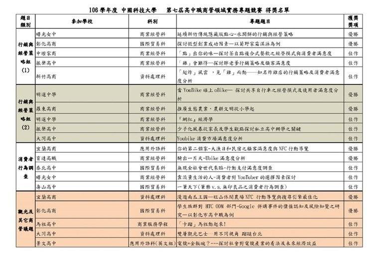 中國科大商管專題賽 高中職生齊飆創意-中國科技大學