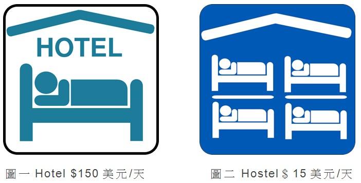 【大學生常識543】 Hostel與Hotel傻傻分不清-Hostel