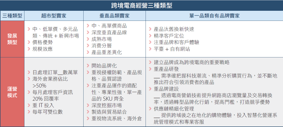 台灣如何掌握疫情後商機?把握跨境電商趨勢!-中國大陸直播電商市場
