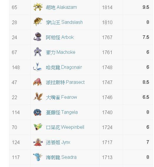 《Pokémon GO》3分鐘快速看懂CP IV值+技能組合- IV值