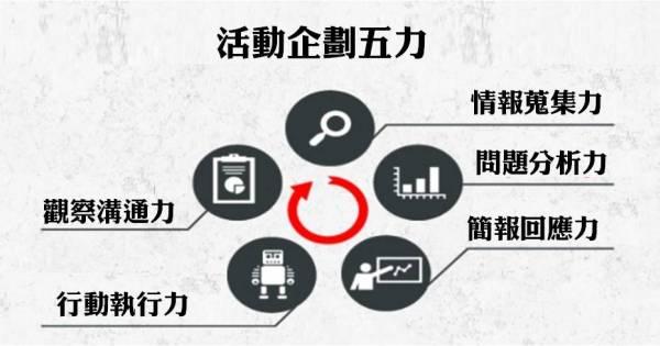 Ocamp Sponsor - 活動企劃五力