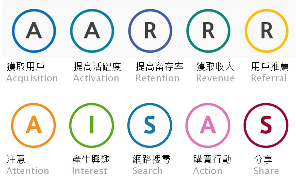 網站沒人分享?你必須先了解分享的眉角-AARRR
