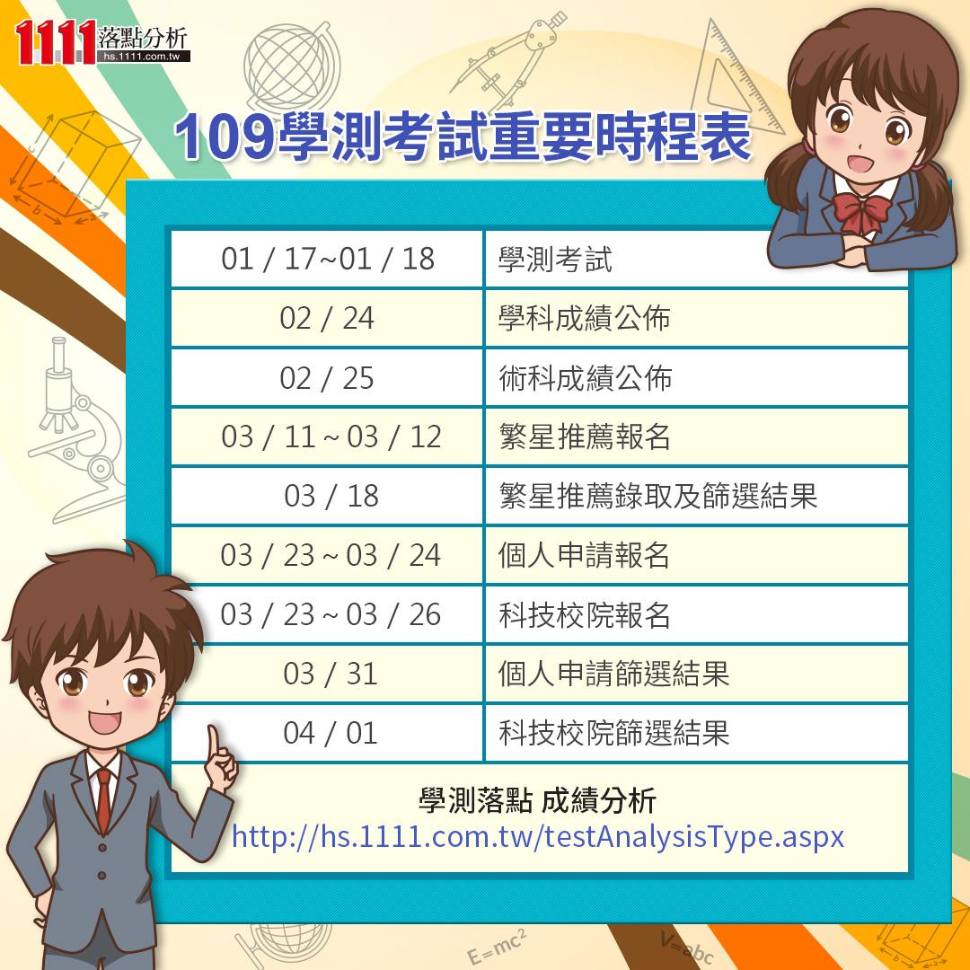 【109學測】學測前一天,惡補國內外時事關鍵字-109學測