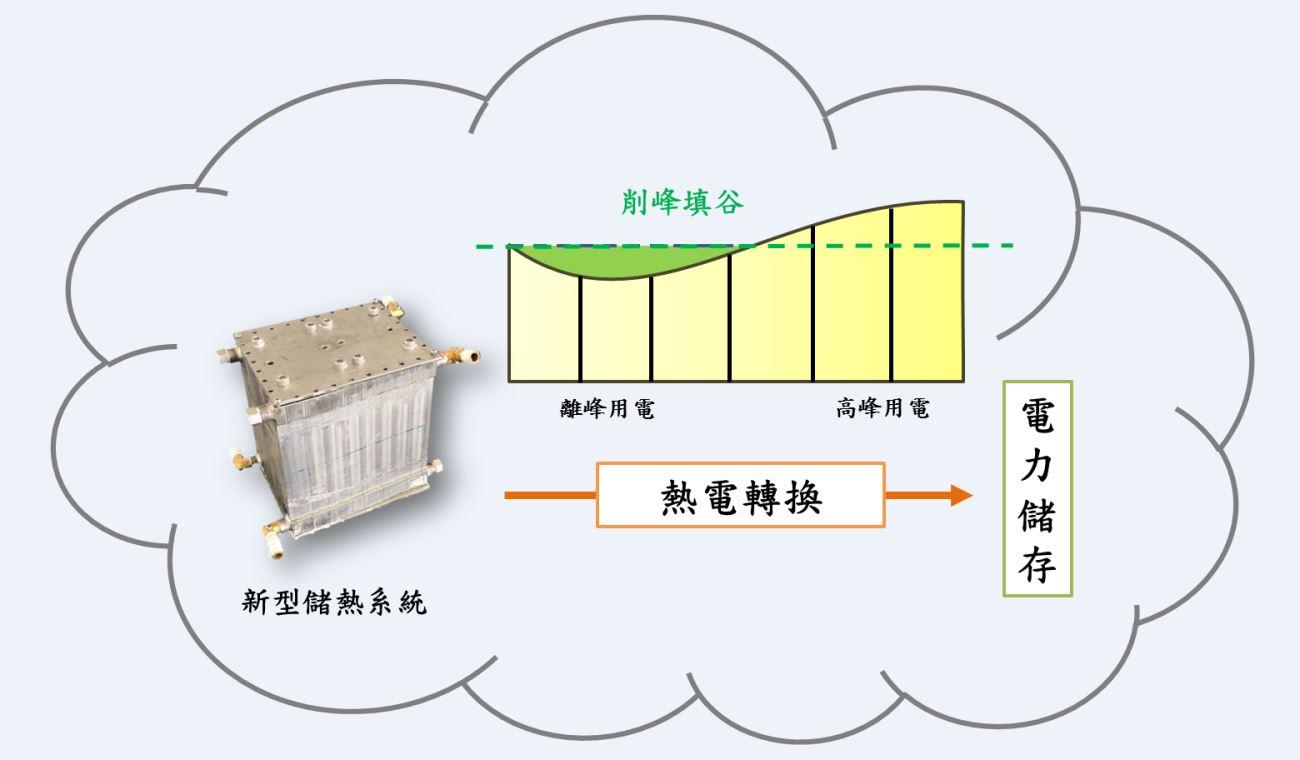 成大工學院跨領域研究團隊研發新型儲熱系統 成功應用於地熱溫泉水溫調節-大學社會責任