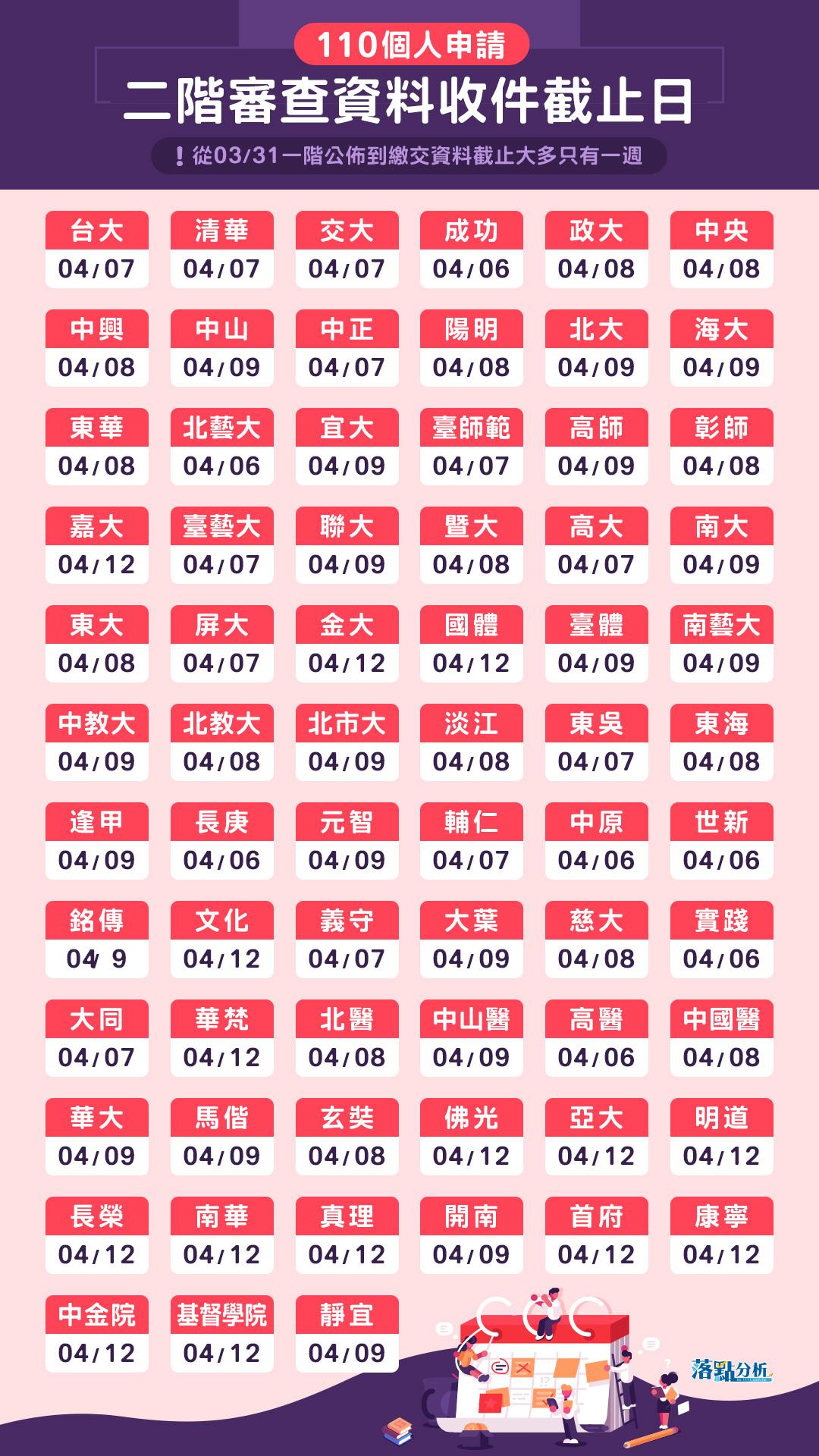 1111【落點分析教戰守策】講座 2/22-25直播預告-110學測