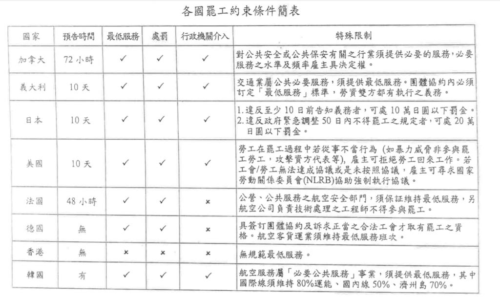 【什麼是罷工權】華航機師罷工需要提前預告嗎?|法操-法操