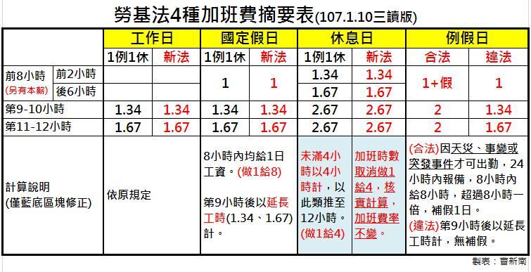 『曹新南專欄』做二休二加班、優法假出勤、空班出勤該如何計算?-HR