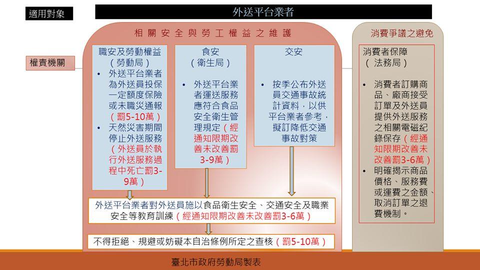 全國首創外送平台業者管理自治條例,強制業者為外送員投保意外險、教育訓練|台北市政府勞動局-HR