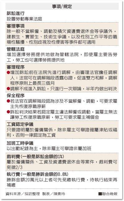 勞動事件法司法院公布問與答|徐卿廉專欄-HR