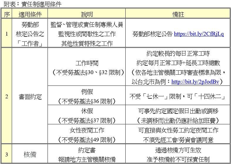 【宇恒週報】白話勞動法 特約篇—責任制簡介|沈以軒專欄-HR