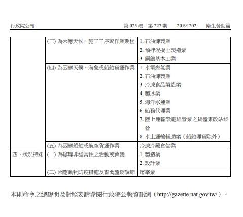 勞動部公告:修正「指定勞動基準法第三十六條第四項行業」,自108年12月2日生效-HR