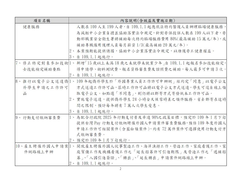 勞動部109年1月1日起施行新制與措施|勞動部-HR