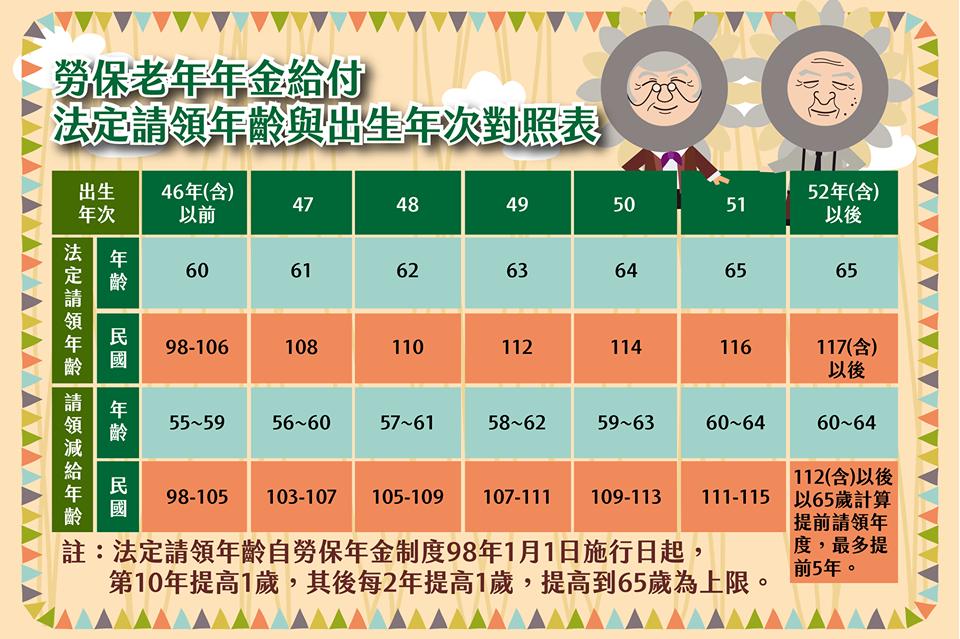 勞保老年給付請領年齡與年次對照表 勞工保險局-HR