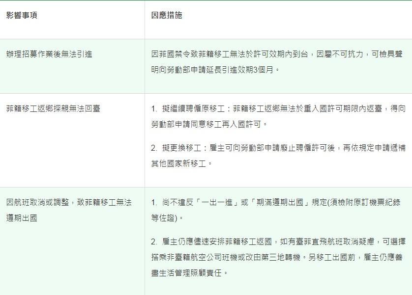 菲國禁止移工來臺 勞動部相關因應措施|勞動部-HR
