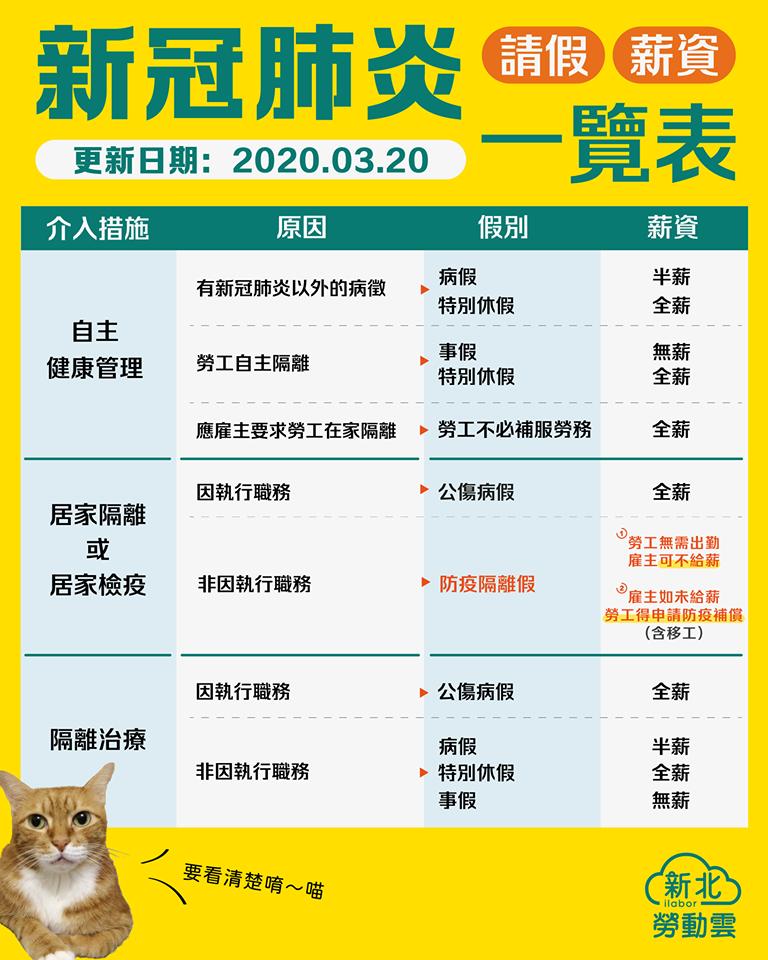 新冠肺炎 請假薪資一覽表|新北勞動雲-HR