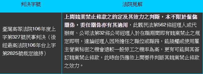 【宇恒週報】離職後競業禁止效力判斷(二)|沈以軒專欄-HR