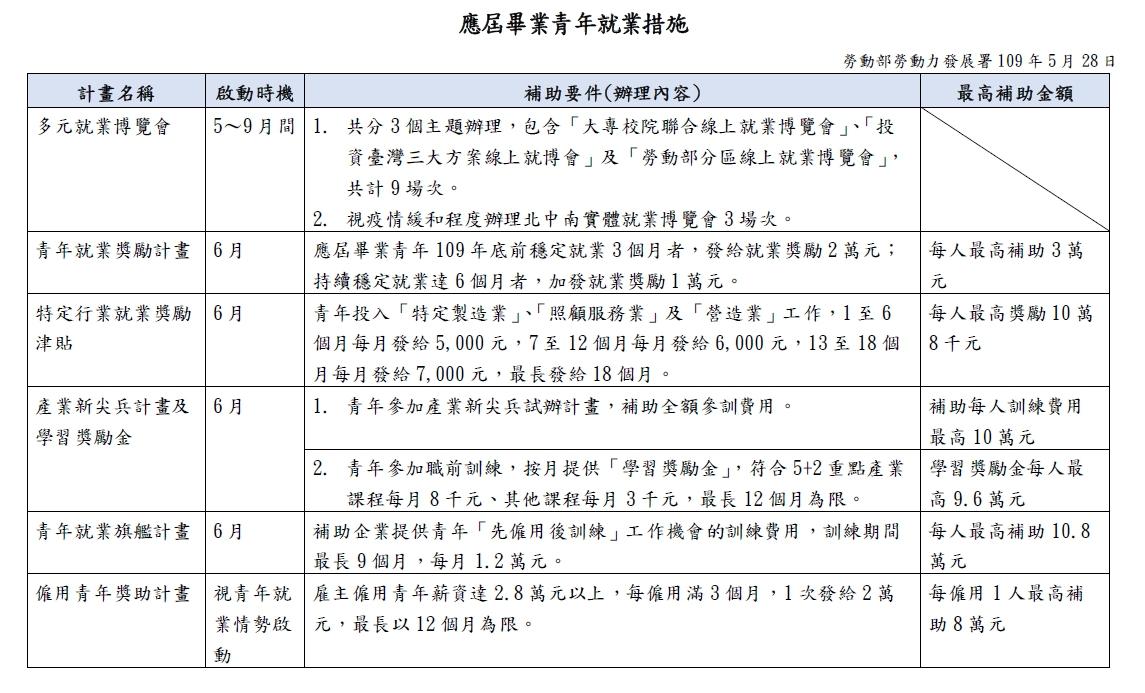 安穩青年就業措施彙整表 勞動部勞動力發展署-HR