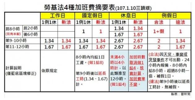 『曹新南專欄』四種加班費計算方式-HR