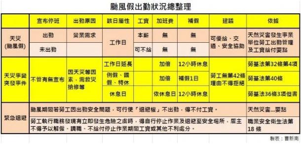 『曹新南專欄』颱風停班不是假,薪資可給可不給-HR