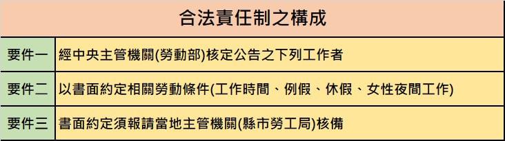 【勞動檢查】蝦米!事情做完才下班,沒有加班費可領,只因我是「責任制」?|樂誠勞資顧問-HR