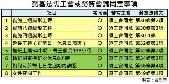 『曹新南專欄』加班,不是勞工個別同意就好!-HR