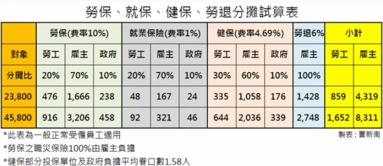『曹新南專欄』已經有正職工作,兼職工作要不要投保?-HR