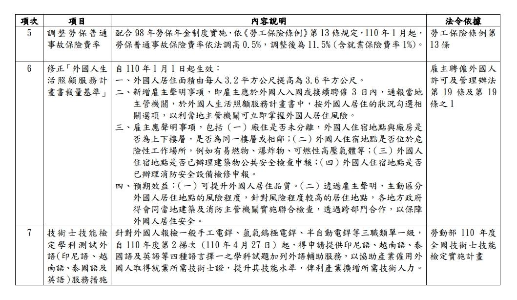 『曹新南專欄』勞動部110年元月新實施之重大政策或便民措施-HR