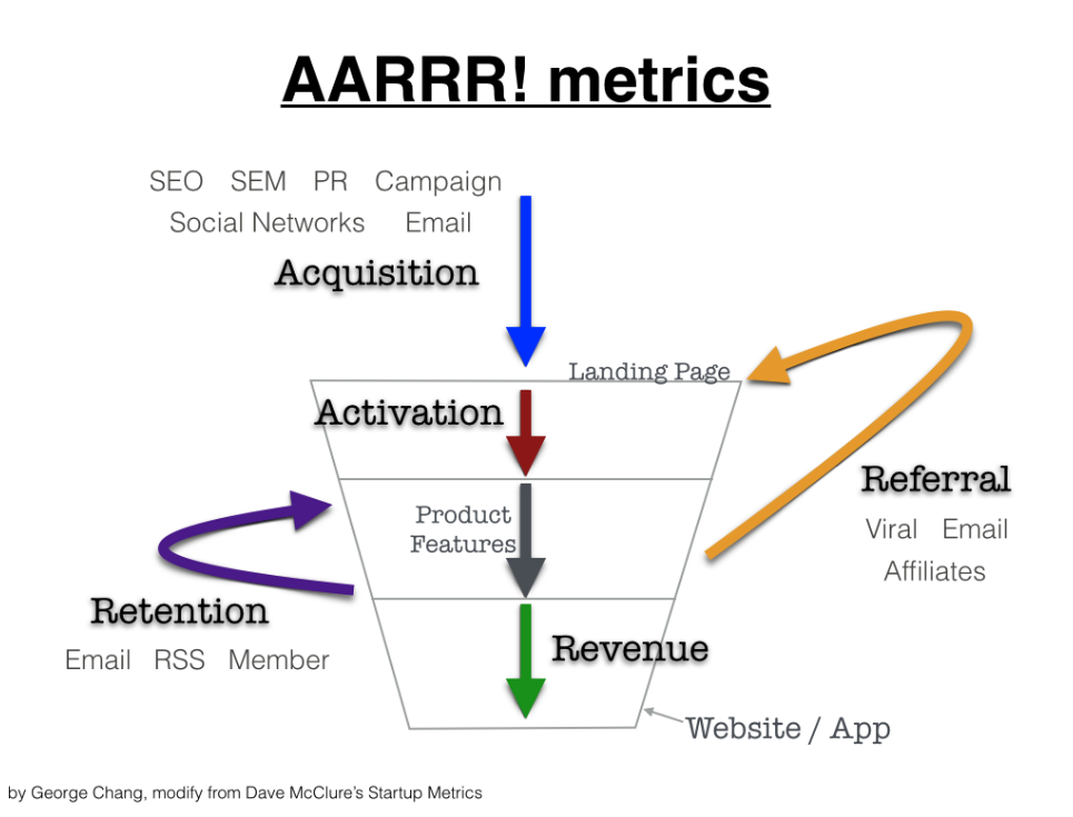 聊聊人力招募:你到底是在Hiring還是Recruiting?-AARRR 模型