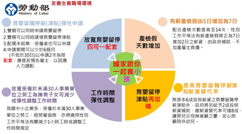 勞動新制7月上路:留職停薪津貼可領8成薪、「有薪」產檢假增至7天-HR