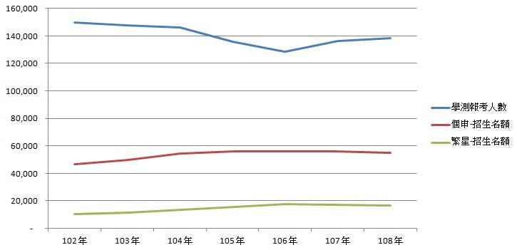 歷年學測報考人數與招生名額-108學測
