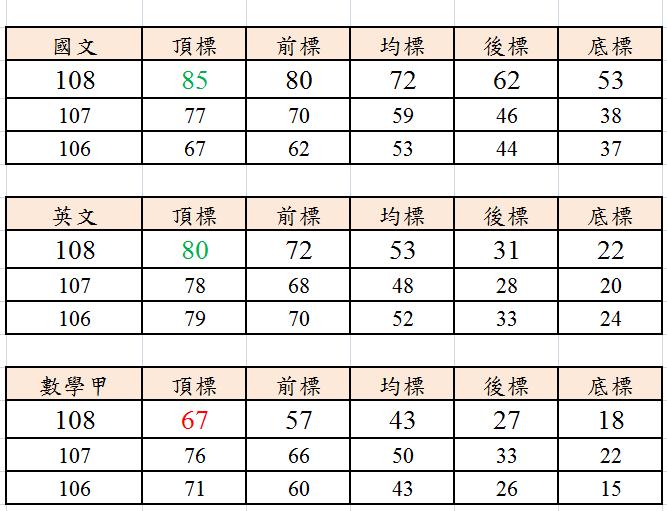 108年指考成績放榜|指考五標各科歷年比較-108指考